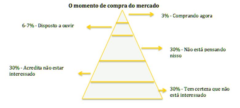 Pirâmide de impacto