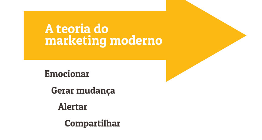 Modern Marketing teory